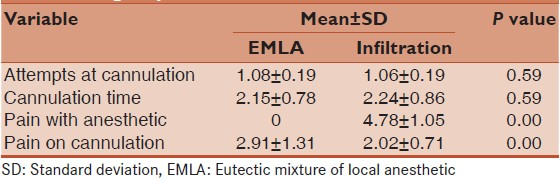 Table 2: Comparative analysis of EMLA and infiltration groups