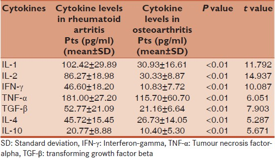 Table 2: Comparison of cytokine levels in synovial fluid of patients suffering with rheumatoid arthritis and osteoarthritis