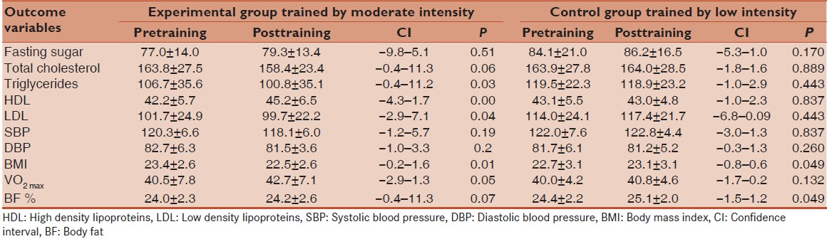 Effectiveness Of Short Term Aerobic Exercise Program On Cardiovascular Risk Profile In Moderate Risk Adults A Randomized Controlled Pilot Study Singh Vp Thakur P Khandelwal B Chrismed J Health Res