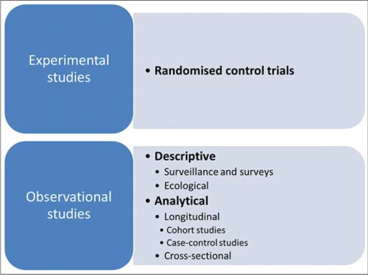 Figure 1: Types of epidemiological studies