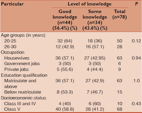 Table� 5: Association between level of knowledge and sociodemographic variables