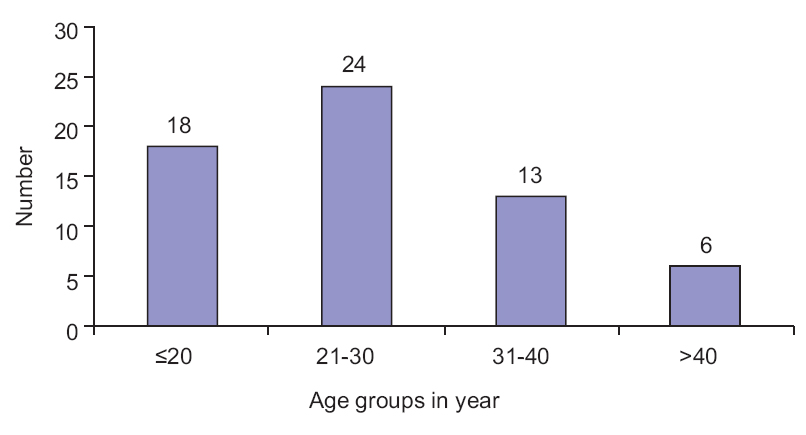 Figure 1: Distribution of men who have sex with mens as per the age groups