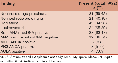 Table 2: Important urinary findings and ANA and dsDNA positivity in LN