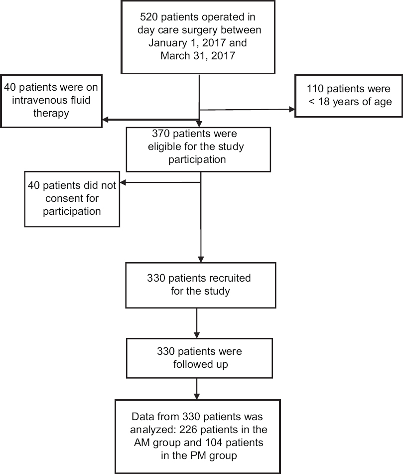 Preoperative fasting in the day care patient population at a