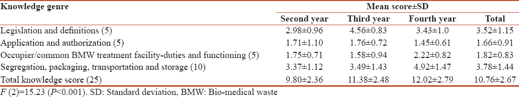 Level Of Understanding Of Revision Of Biomedical Waste Rules 2016