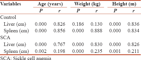 Sonographic determination of liver and spleen sizes in