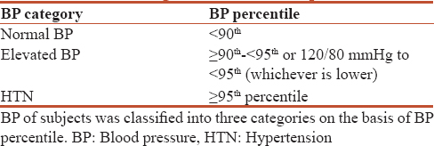 Table 2: Categorization of blood pressure