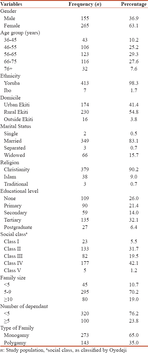 Table 1: Socio-demographic characteristics of respondents (<i>n</i>=420)