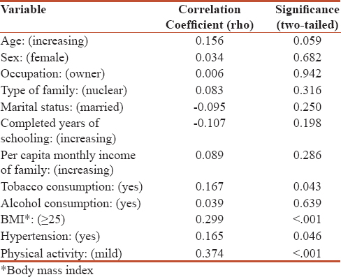 Table 3: Spearman rho correlation of perceived stress score with various factors (<i>n</i>=147)