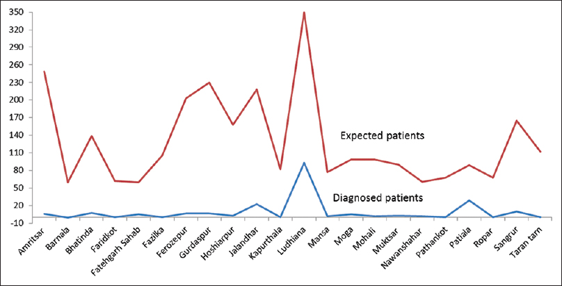 Figure 1: District-wise distribution of expected and diagnosed patients