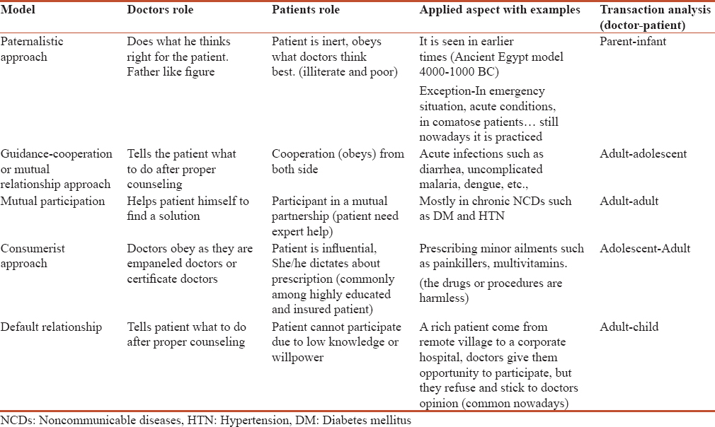 Table 1: Model of doctor–patient relationship