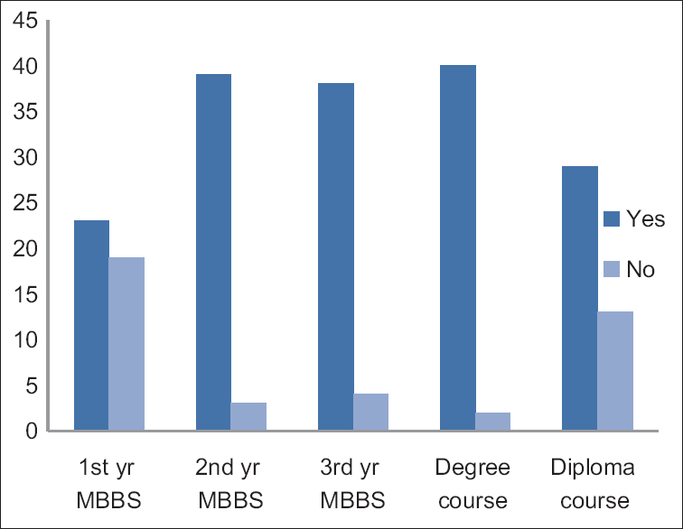 Figure 4: Satisfaction of faculties regarding the current duration of training program