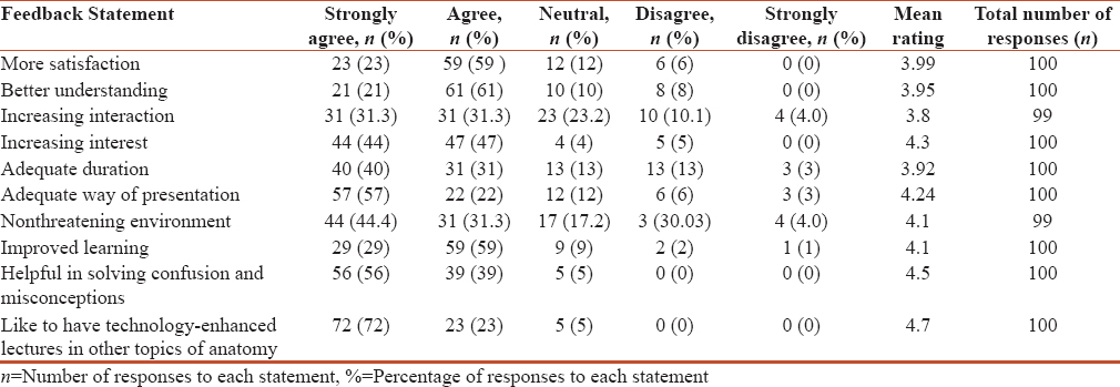 Table 1: Responses from students