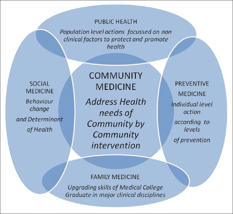 Figure 1: Community medicine and related disciplines