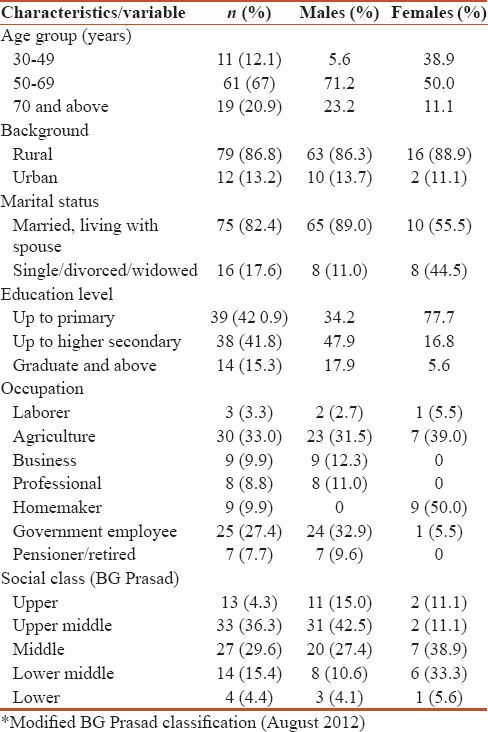 Out-of-Pocket expenditure for diagnosis of lung cancer: A