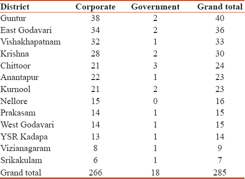 Table 5: List of Government and Private hospitals that provide trauma care in all 13 districts of Andhra Pradesh (empanelled with Dr NTRVST)