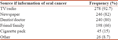 Table 2: Distribution of sources of information regarding cancer among the participants