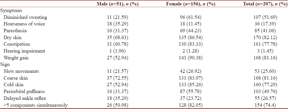 Table 3: Prevalence of various signs and symptoms of hypothyroidism as identified with Zulewski's score