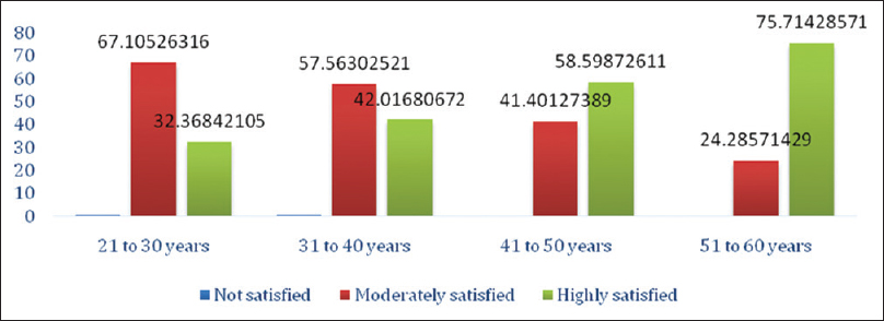 Figure 1: Job satisfaction level as per age groups