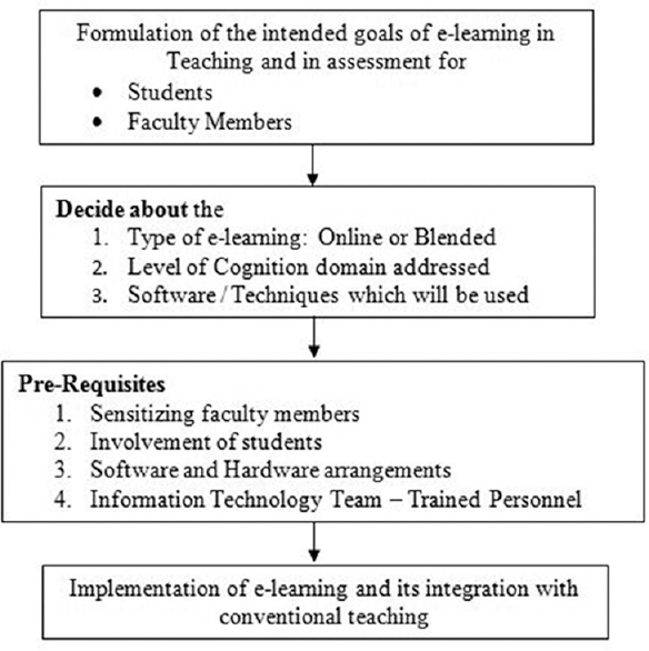 Figure 1: Framework for the integration of e-learning into the existing teaching curriculum